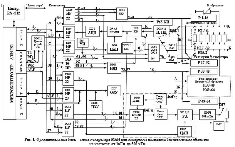 ...цифровыми каналами. аналоговыми каналами. программируемой системой... аналоговыми коммутаторами DD2,DD21...